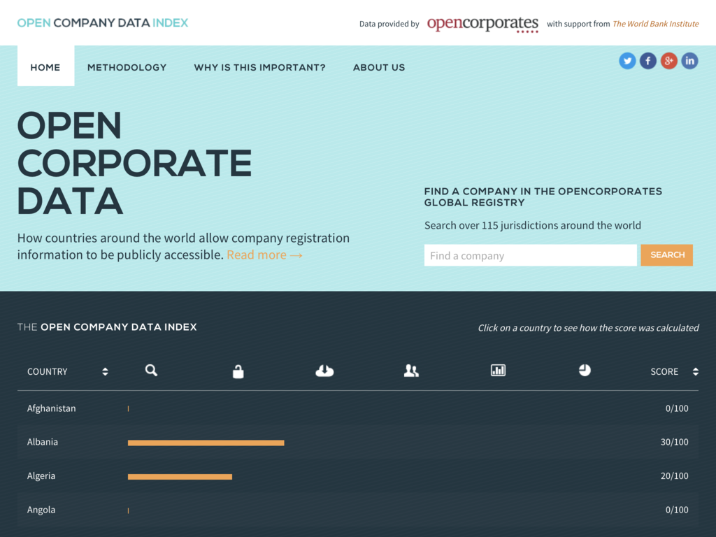 Open-company-data-index